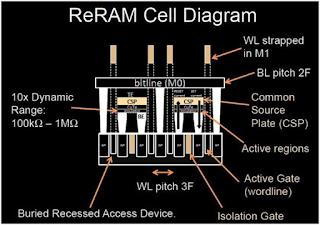 Переворот в архитектуре ПК: память ReRAM научили выполнять функции процессора?!