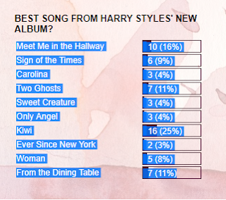 POLL RESULTS: BEST SONG FROM HARRY STYLES' NEW ALBUM?
