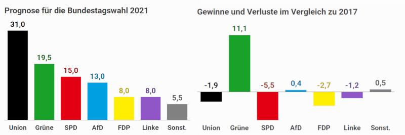 Parteien Der Bundestagswahl 2021