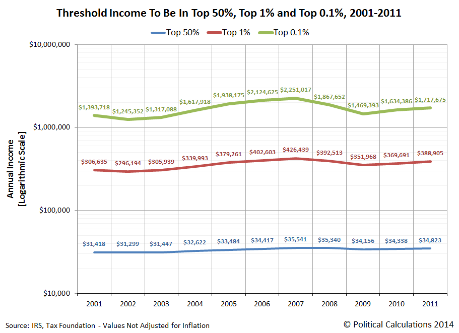 Threshold Income To Be In Top 50%, Top 1% and Top 0.1%, 2001-2011