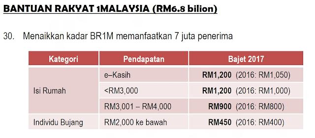 Bantuan Rakyat 1 Malaysia (BR1M) dalam bajet 2017
