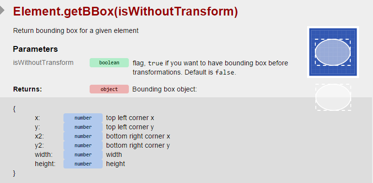 Truston Teaches Tech: SVG with RaphaelJS - Defining Object Boundaries