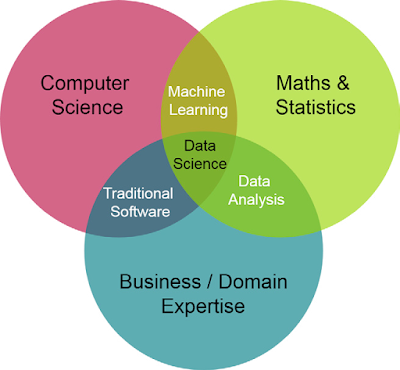 data analysis careers