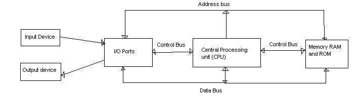 Bus structure of microcomputer my computer tutors ccuart