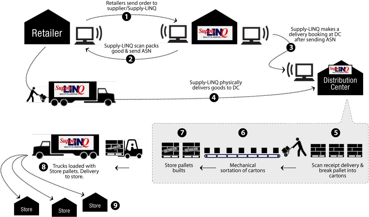 typical warehouse with cross docking concept