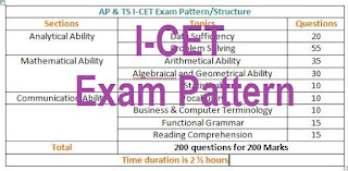 ICET Exam Pattern