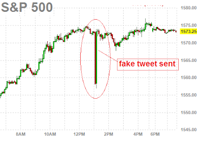 risks associated with social media - Market Crashes after tweet sent