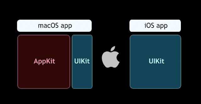 Apple permetterà agli utenti di eseguire applicazioni iOS su macOS
