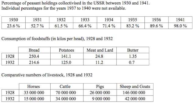 Percentage of peasant holdings collectivised in the USSR between 1930 and 1941. Individual percentages for the years 1937 to 1940 were not available.  Consumption of foodstuffs (in kilos per head), 1928 and 1932  Comparative numbers of livestock, 1928 and 1932  1930    1931    1932    1933    1934    1935    1936    1941  23.6 %    52.7 %    61.5 %    66.4 %    71.4 %    83.2 %    89.6 %    98.0 %