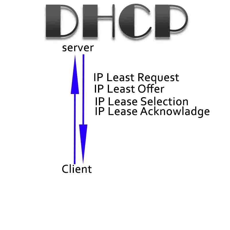 Penjelasan Lengkap DHCP