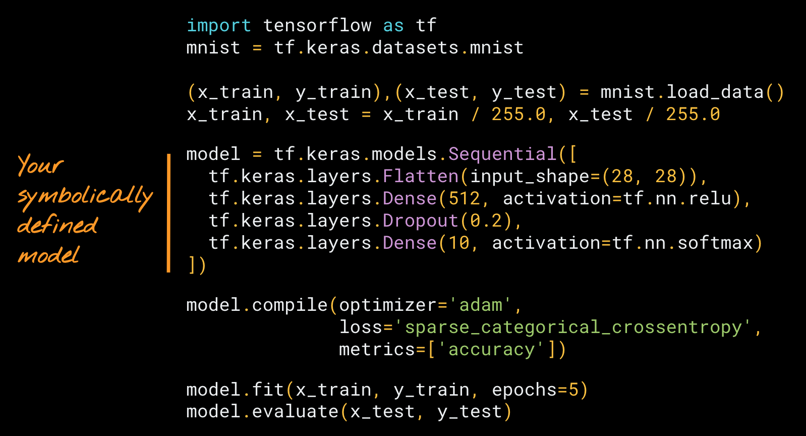 A neural network built symbolically using the Keras Sequential API.