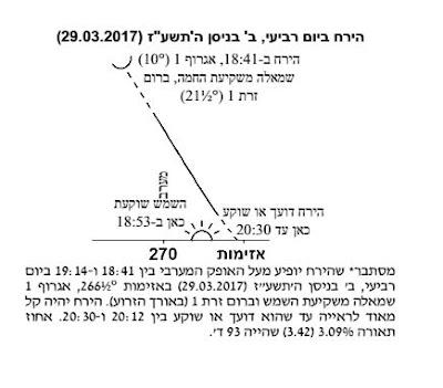 מפת צפייה ירח חדש ישראל ניסן תשעז