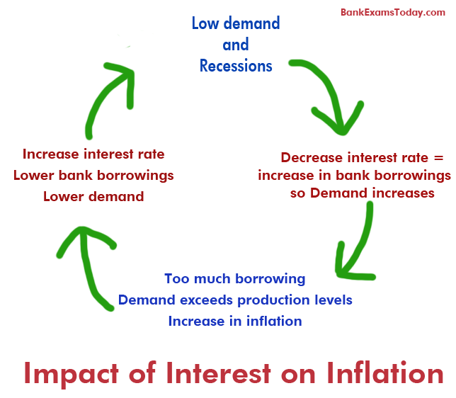 positive relationship between inflation and interest rates