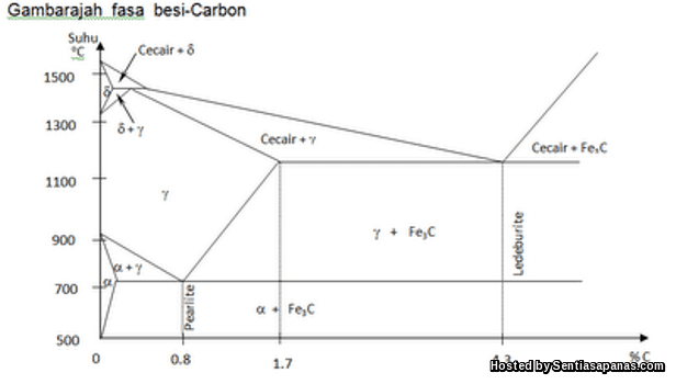 Besi karbon