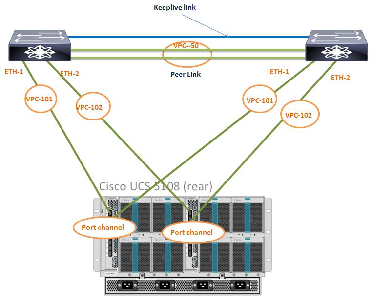 Network Lab's: Cisco UCS with Nexus VPC