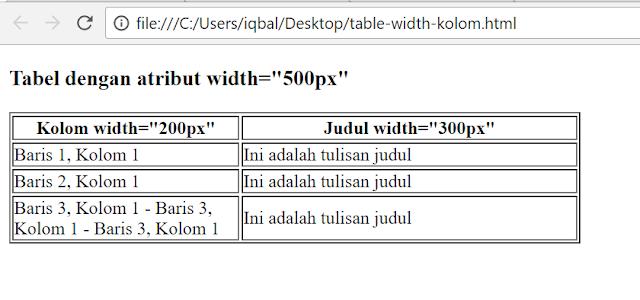 cara mengatur lebar tabel html