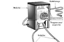 Peralatan Las Busur Manual (SMAW) bagian 1