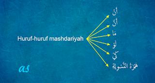 ani dalam bahasa arab adalah huruf mashdariyah Huruf Mashdariyah
