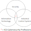 Oh ICS-Cybersecurity Professional, Where Art Thou?