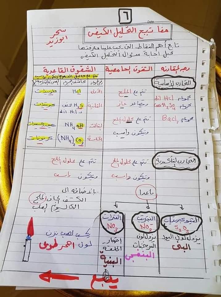 مفاتيح اجابه سؤال التحليل الكيميائي الكيفي للصف الثالث الثانوي أ/ سحر أبو زيد 6