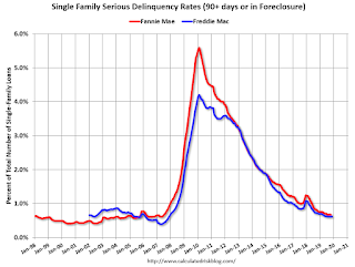 Fannie Mae Freddie Mac the serious crime rate