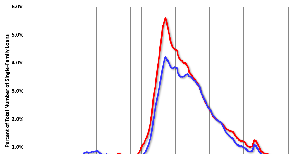 Mortgage loan serious crime rate increased slightly in November