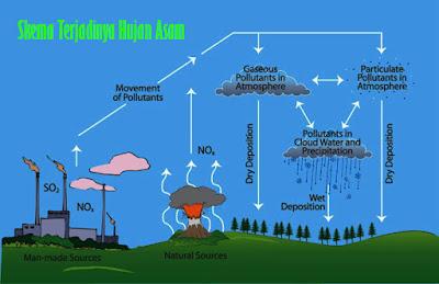 Cara Mengatasi Pemanasan Global dan Hujan Asam