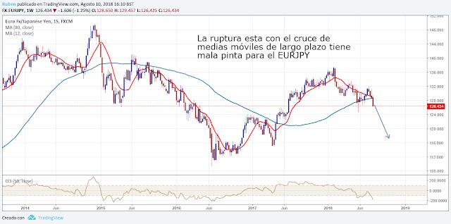 analisis tecnico euro yen