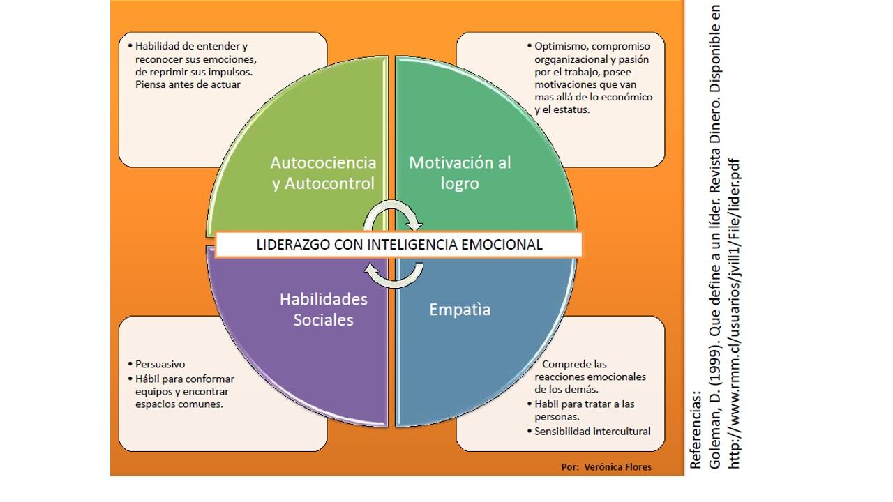 Herramientas de Coaching de Equipo - Management ...