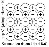 Kristal NaCl