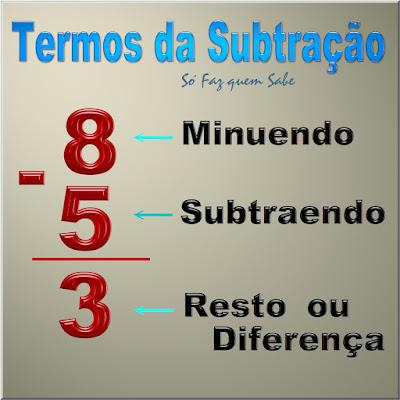 Conta de diminuir mostrando os seus termos: minuendo, subtraendo e diferença ou resto