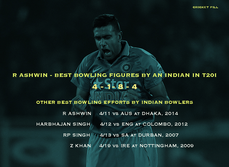 R Ashwin best bowling figures by an Indian in T20I