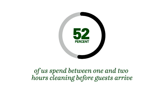 Infographic showing that 52% clean for one or two hours before guest arrive.