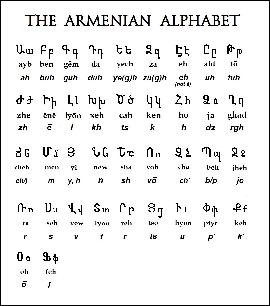 Write armenian