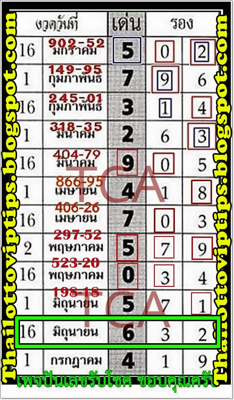 Thai Lotto VIP Tips | Thai Lotto Follow up paper 16-06-2014
