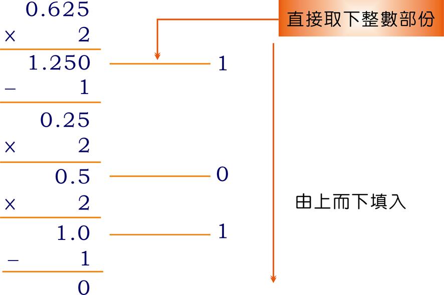 KevinYang計算機概論: 電腦常用數字系統