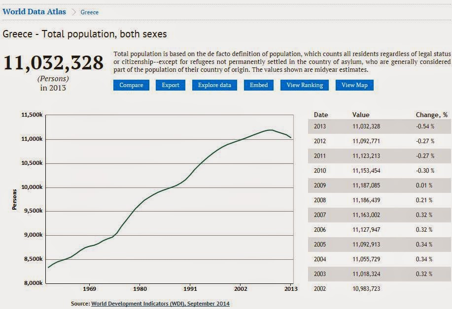 Knoema: Greece Population, 2002-2013