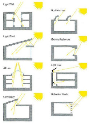 The impact of natural lighting in the form of buildings