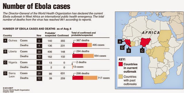 Ebola Case Numbers 2014