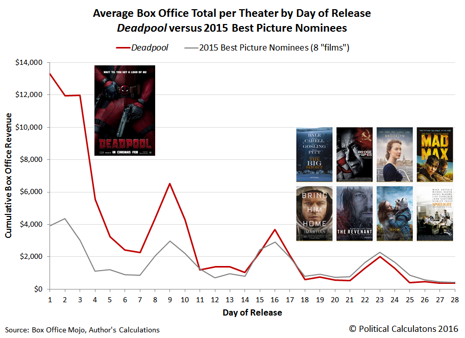 Average Box Office Total per Theater by Day of Release, Deadpool versus 2015 Best Picture Nominees