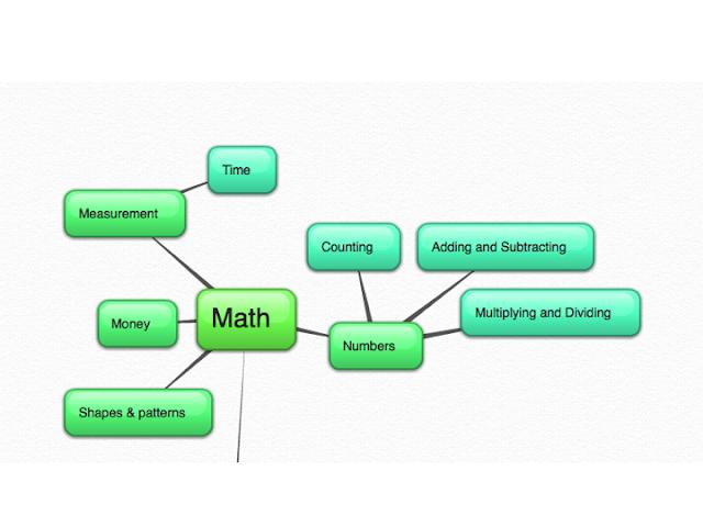 Classroom library organization: math