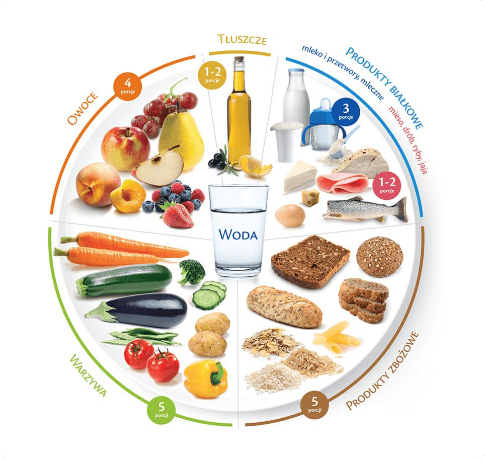 Jak obliczyć zapotrzebowanie na białko, tłuszcze i węglowodany budując masę mięśniową?