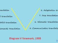 Jenis - Jenis Penerjemahan (Diagram V Newmark)