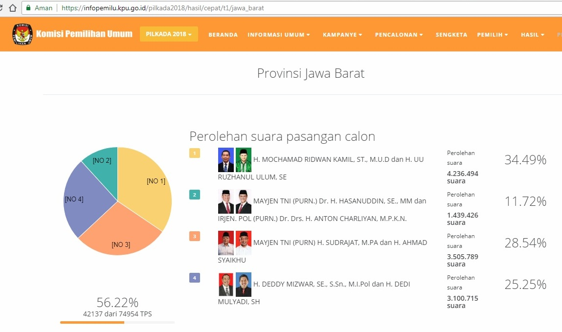 Survei: Jokowi Menang di 11 Provinsi