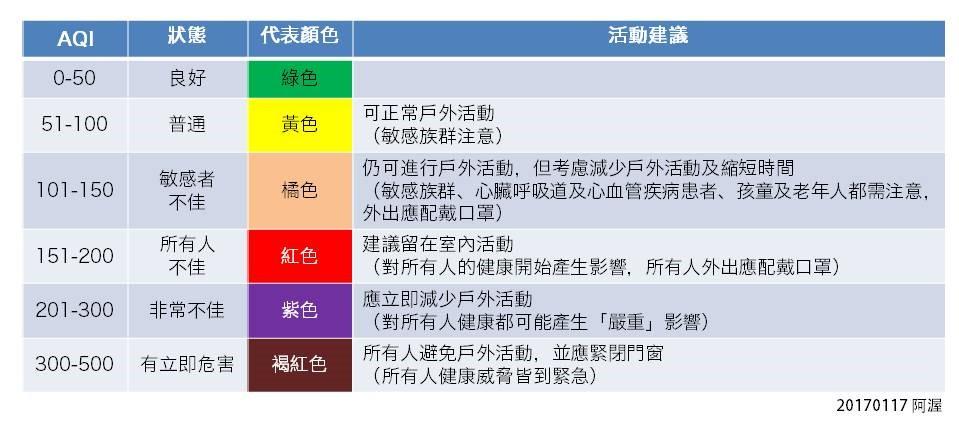 【阿渥顧健康】空氣品質指數 AQI