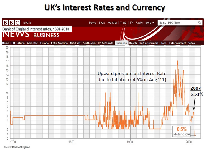 London Interest Rate UrProperty SG