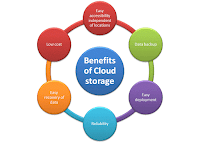 Benefits of Cloud storage