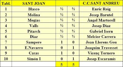 Ronda 9 del Campeonato Catalunya por Equipos de 1968 – 2ª Categoría C