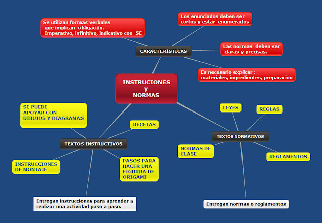 Lengua sei tema 5 los textos instructivos clases de for Tipos de vanguardias