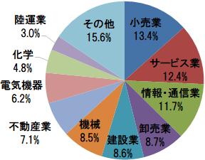 eMAXIS JPX日経中小型インデックス 組入上位10業種